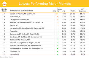 15 Lowest Performing Metro Markets (July 2010 - Aug 2011)