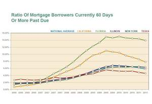 Mortgage delinquencies in U.S. and select states