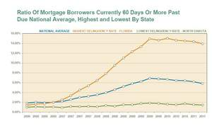 Highest/lowest mortgage delinquency states and U.S.