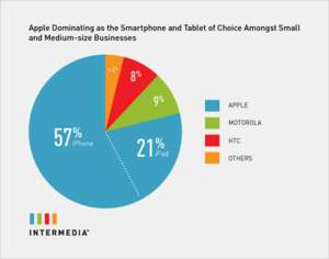 Intermedia Finds Apple Dominating SMB Market