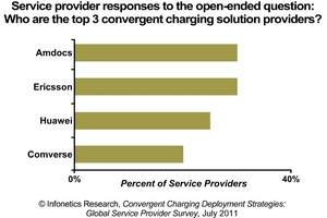 Infonetics Research Convergent Charging survey chart - top vendors