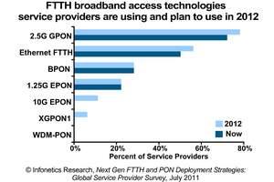 Infonetics Research Next Gen FTTH and PON Deployment Plans Survey chart
