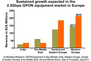 Infonetics Research GPON in Key Markets report forecast chart