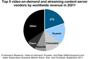 Infonetics Research video on demand VOD server vendor market share chart