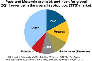 Infonetics Research Set-Top Box vendor market share chart 2Q11