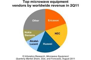 Infonetics Research microwave equipment market share chart 2Q11 ericsson nec huawei alu nsn
