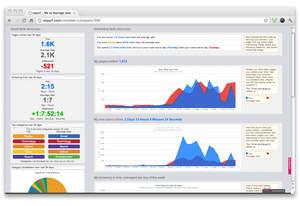voyurl analytics dashboard