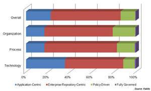 Kalido Data Governance Maturity Assessment Results