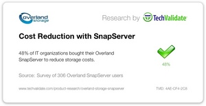 48% of IT organizations bought their Overland Storage SnapServer to reduce storage costs