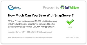55% of IT organizations saved $3,000 to $5,000 or more with Overland Storage SnapServer compared to other storage alternatives such as Dell, HP, NetApp or EMC