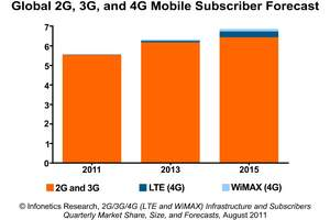 Infonetics Research 2G, 3G, 4G (LTE and WiMAX) subscriber forecast