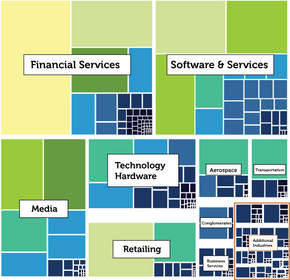 heatmap of industries making requests to the Central Repository