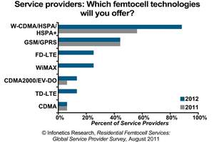 Infonetics Research femtocell survey chart
