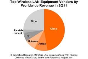Infonetics Research top wireless LAN vendors pie chart