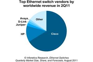 Infonetics Research Top Ethernet Switch Vendors pie chart