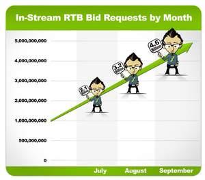 SpotXchange, RTB, advertising, online advertising, video advertising