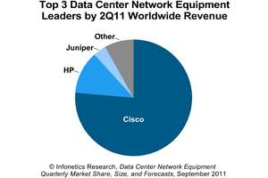Infonetics Research data center network equipment vendor market share chart 2Q11