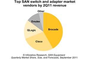 Infonetics Research storage area networking (SAN) equipment vendor market share chart