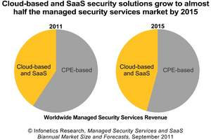 Infonetics Research Managed Security Services: CPE vs. Cloud and SaaS Services Revenue