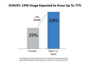 CPM solutions are expected to increase up to 77 percent over the next two years.