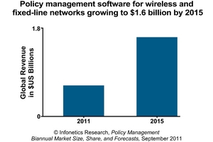 Infonetics Research policy management software market forecast