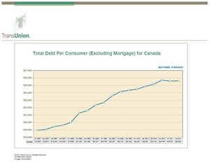 Total Debt Per Consumer (Excluding Mortgage) for Canada between 2007-2011
