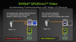 NVIDIA GPUDirect for Video technology
