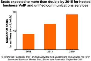 Infonetics Research hosted business VoIP and unified communications forecast