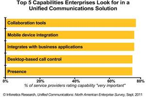 Infonetics Research enterprise unified communications survey: most important uc capabilities