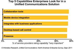 Infonetics Research enterprise unified communications survey: most important uc capabilities