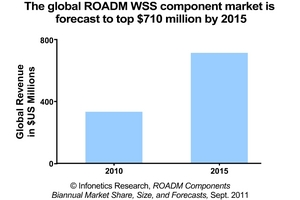 Infonetics Research ROADM Components market forecast