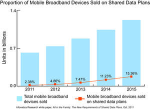 Infonetics Research forecast: mobile broadband devices on shared data plans