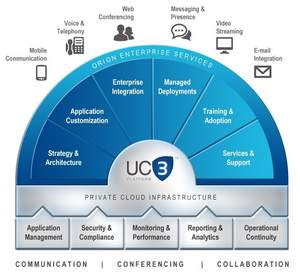 Unified Communications, Web Conferencing, Adobe Connect, Microsoft Lync