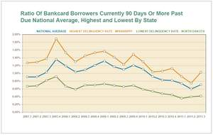 Highest/Lowest Credit Card Delinquency States