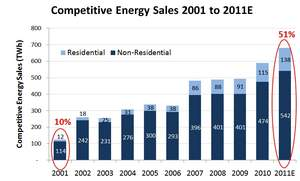 Competitive Energy Sales, 2001-2011 (Note: 2011 sales are estimated)