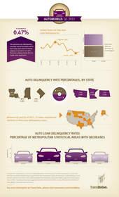 auto loan, auto delinquency, auto debt