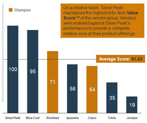 Silver Peak received the highest Info-Tech Value Score in the WAN Optimization Vendor Landscape