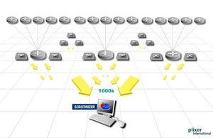 NetFlow, IPFIX, Traffic analyzer, Netflow collector, ip flow ingress, nprobe, asa netflow, sflow