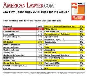 AmLaw Technology Survey Chart