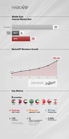 MarkaVIP Infographic