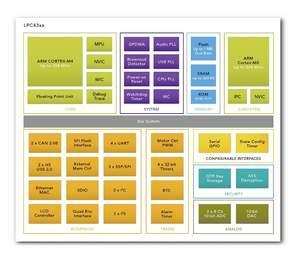 NXP LPC4300 block diagram