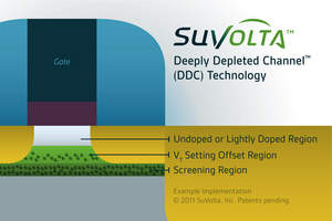 CMOS, low-power design, SuVolta, low-power transistor, Deeply Depleted Channel, DDC