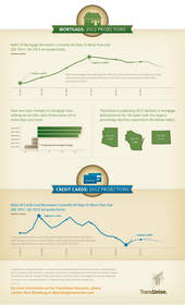 consumer credit, credit cards, mortgages, 2012 forecasts,