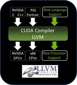 New NVIDIA(R) CUDA(R) LLVM-based Compiler