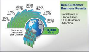 Cisco Unified Computing System Customer Growth Infographic January 2012