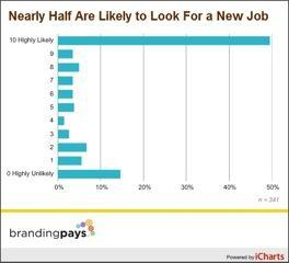 jobs, career, personal branding, survey, chart, corporate branding, brandingpays, karen kang