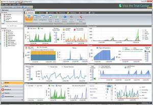 Idera SQL diagnostic manager Server Dashboard