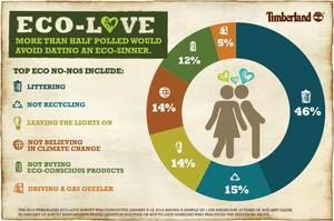 Timberland Eco-Love Survey