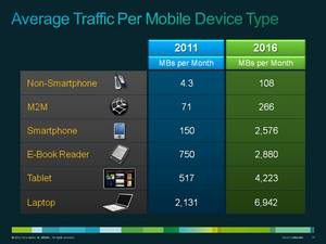 Cisco VNI Global Mobile Data Traffic Forecast Update (2011-2016) average traffic per mobile device type