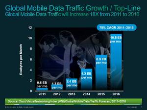 Cisco VNI Global Mobile Data Traffic Forecast Update (2011-2016) growth / top-line